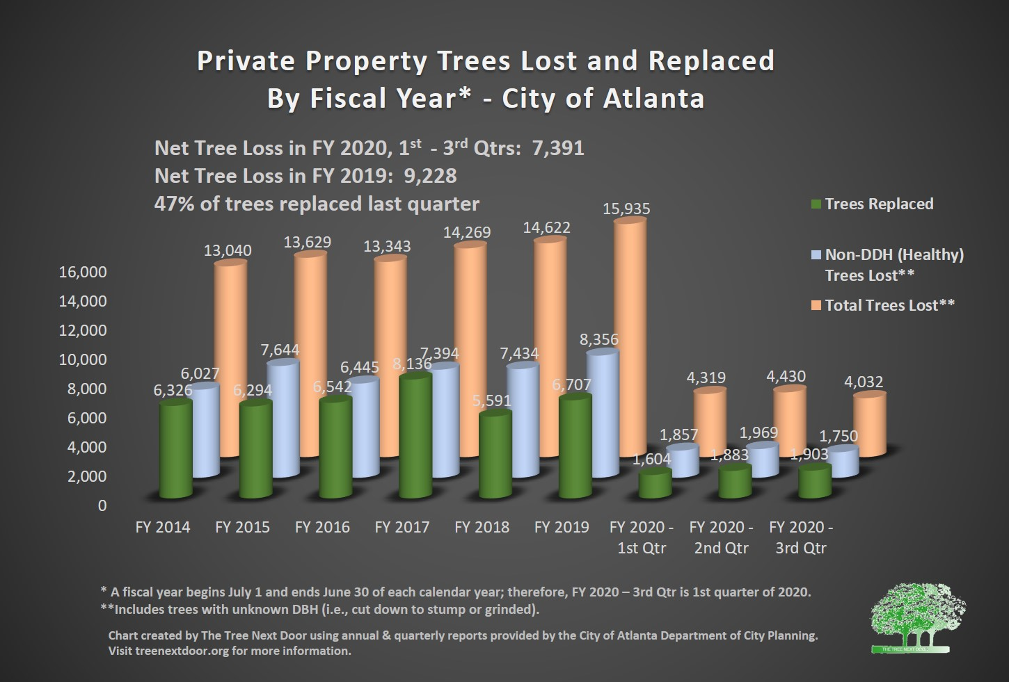 trees lost and replaced